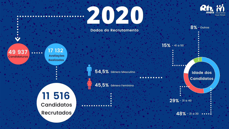 Recrutámos mais de 11 mil Pessoas em 2020